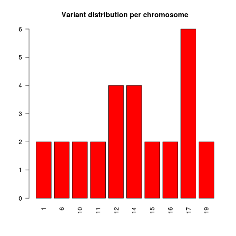 Chromosomal distribution